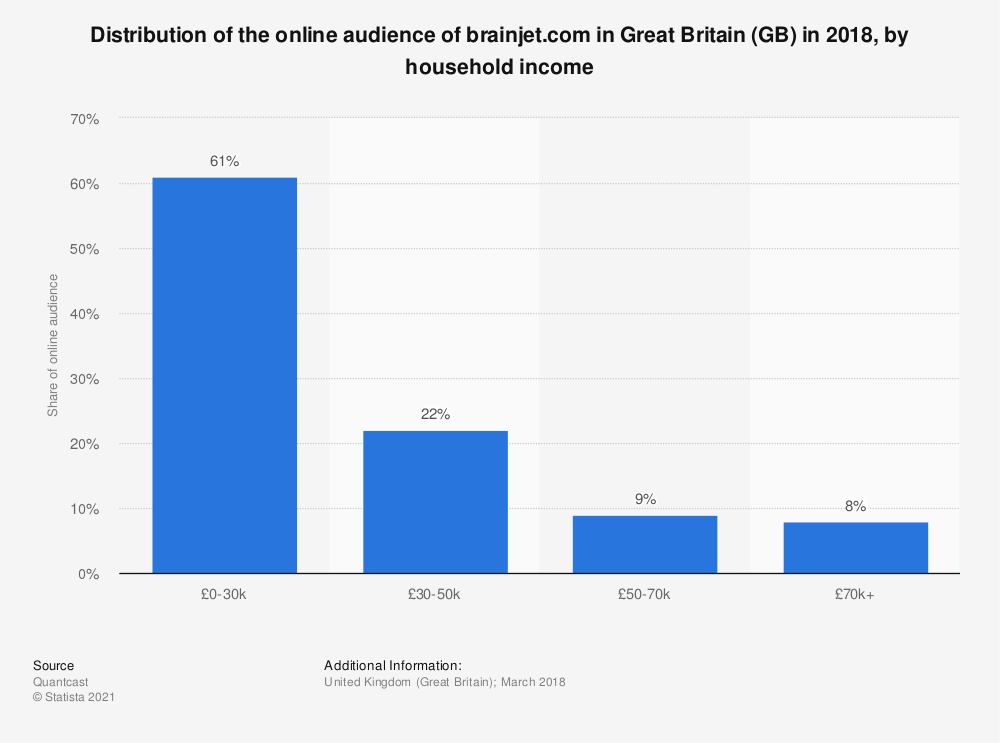 Statistic: Distribution of the online audience of brainjet.com in Great Britain (GB) in 2018, by household income | Statista