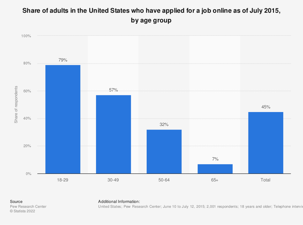 Statistic: Share of adults in the United States who have applied for a job online as of July 2015, by age group | Statista