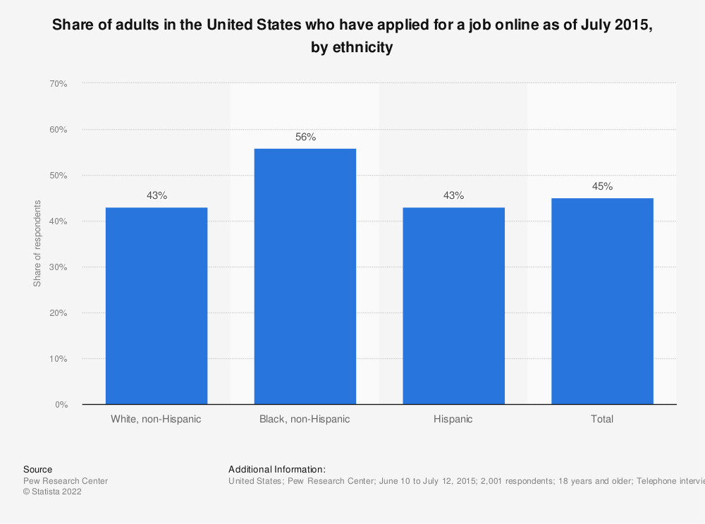 Statistic: Share of adults in the United States who have applied for a job online as of July 2015, by ethnicity | Statista