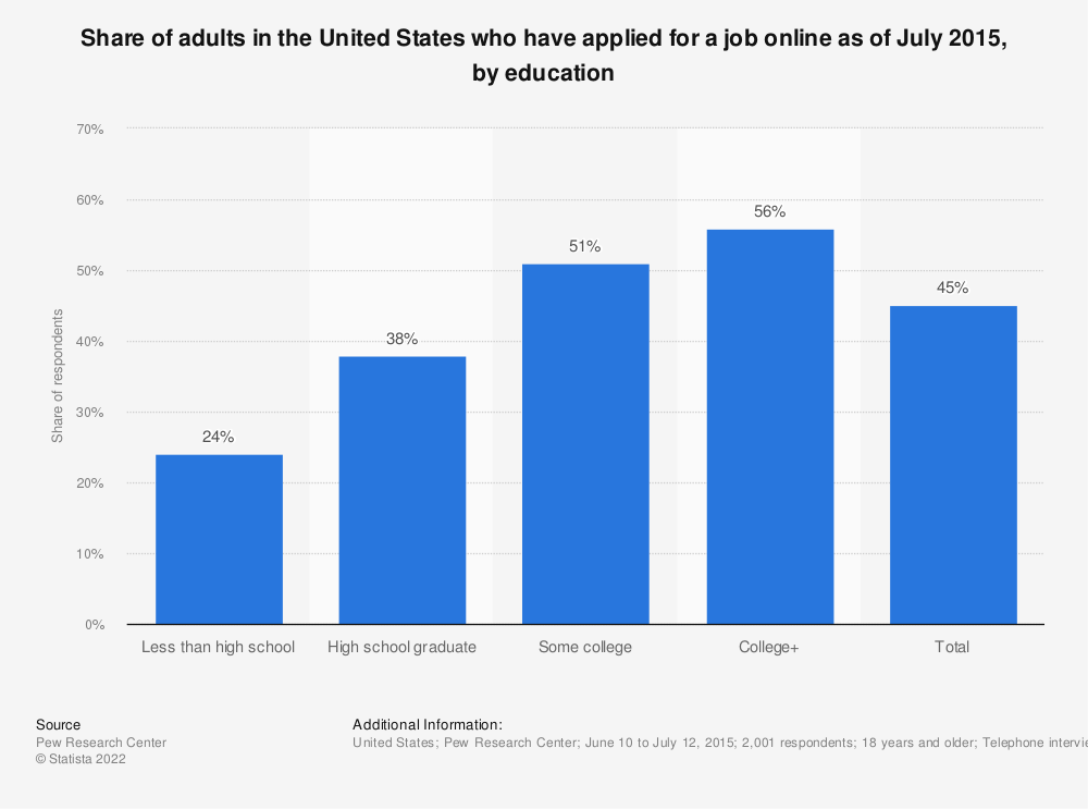 Statistic: Share of adults in the United States who have applied for a job online as of July 2015, by education | Statista