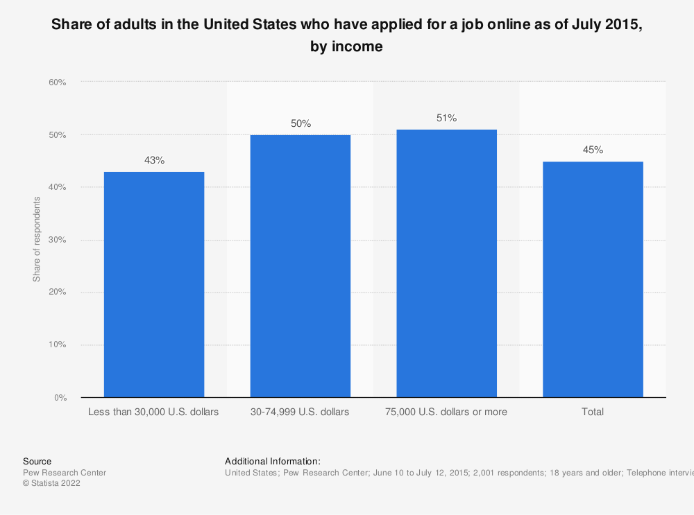 Statistic: Share of adults in the United States who have applied for a job online as of July 2015, by income | Statista