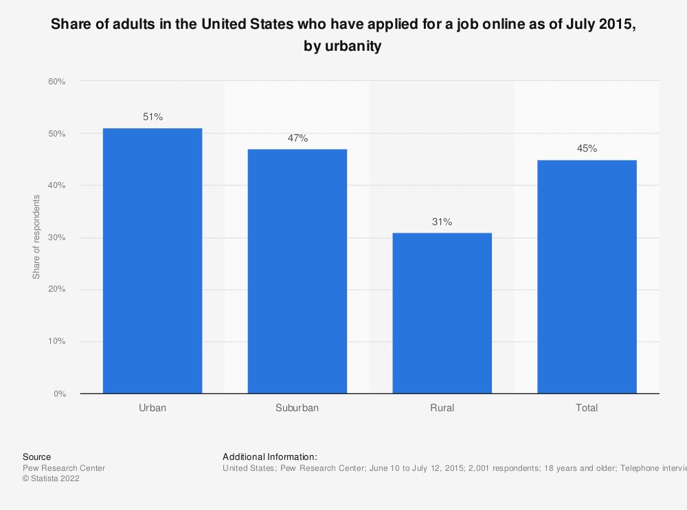 Statistic: Share of adults in the United States who have applied for a job online as of July 2015, by urbanity   Statista