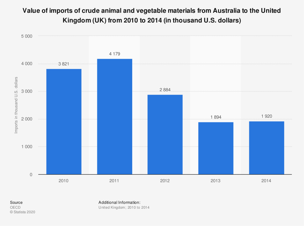 Statistic: Value of imports of crude animal and vegetable materials from Australia to the United Kingdom (UK) from 2010 to 2014 (in thousand U.S. dollars) | Statista