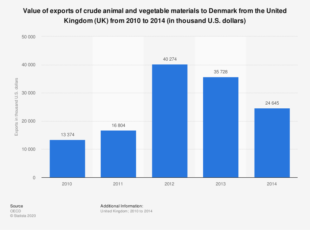 Statistic: Value of exports of crude animal and vegetable materials to Denmark from the United Kingdom (UK) from 2010 to 2014 (in thousand U.S. dollars) | Statista