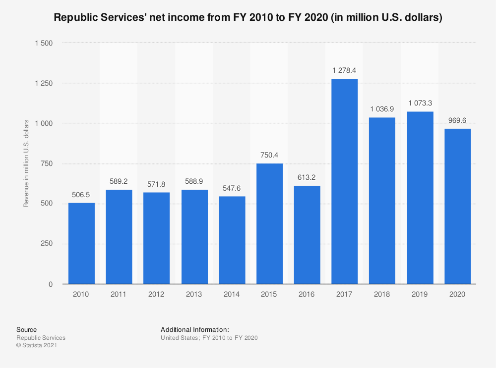 Statistic: Republic Services: net income from FY 2010 to FY 2019 (in million U.S. dollars) | Statista