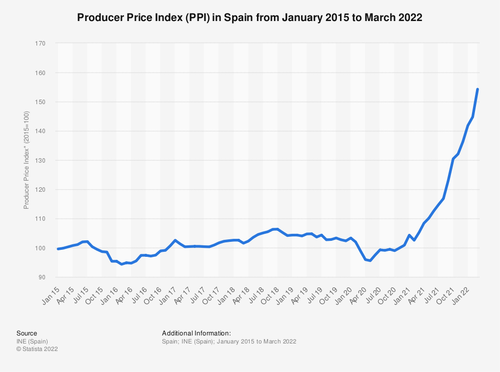 Statistic: Producer Price Index (PPI)* in Spain from January 2014 to December 2019 | Statista