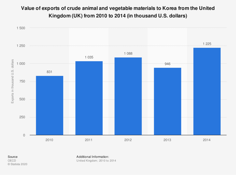 Statistic: Value of exports of crude animal and vegetable materials to Korea from the United Kingdom (UK) from 2010 to 2014 (in thousand U.S. dollars)   Statista