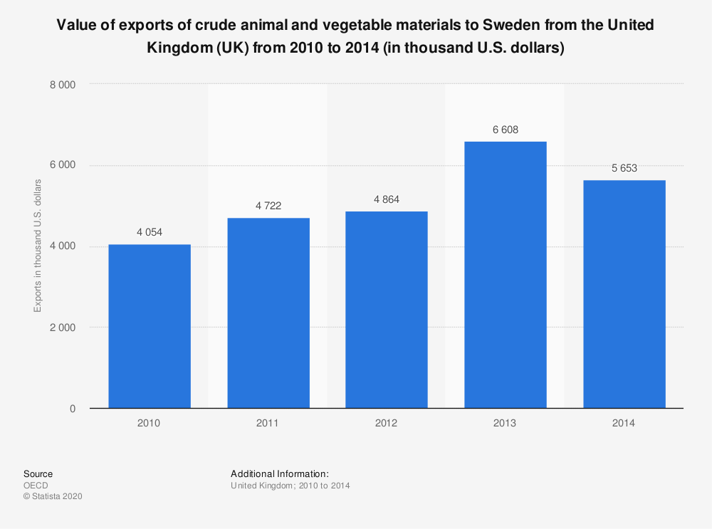 Statistic: Value of exports of crude animal and vegetable materials to Sweden from the United Kingdom (UK) from 2010 to 2014 (in thousand U.S. dollars) | Statista