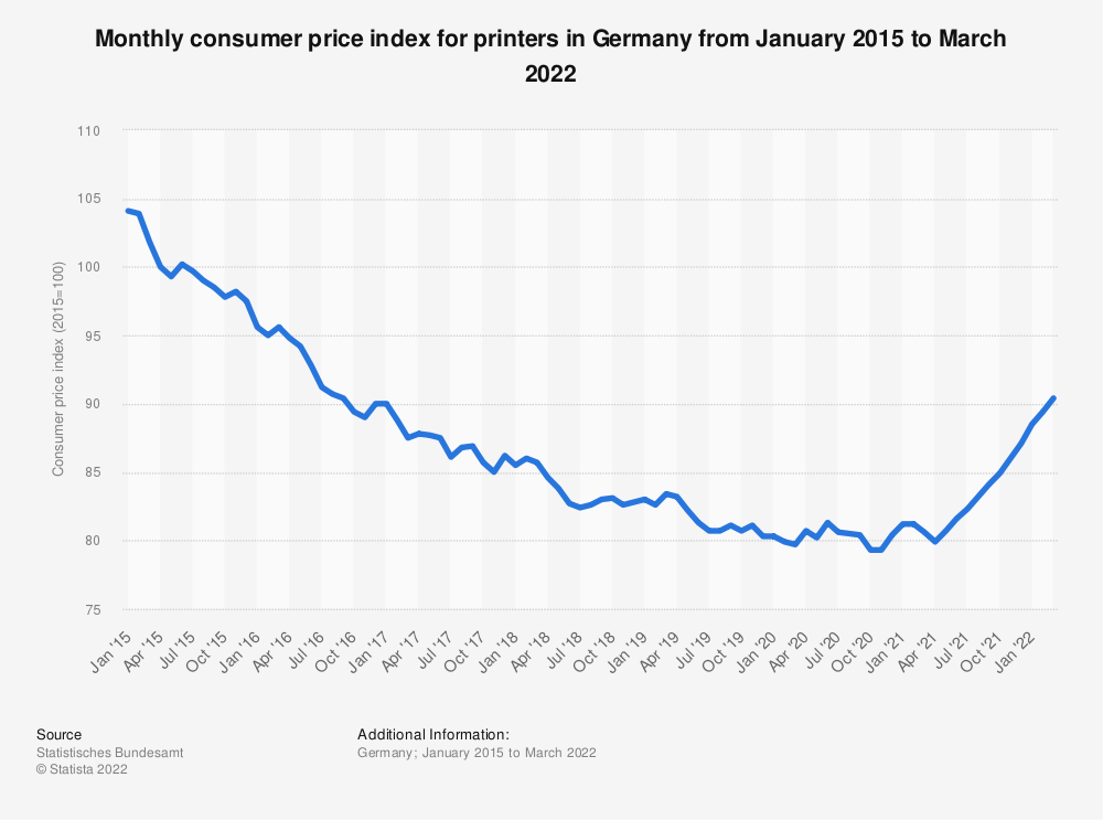 Statistic: Monthly consumer price index for printers in Germany from January 2015 to November 2019 | Statista
