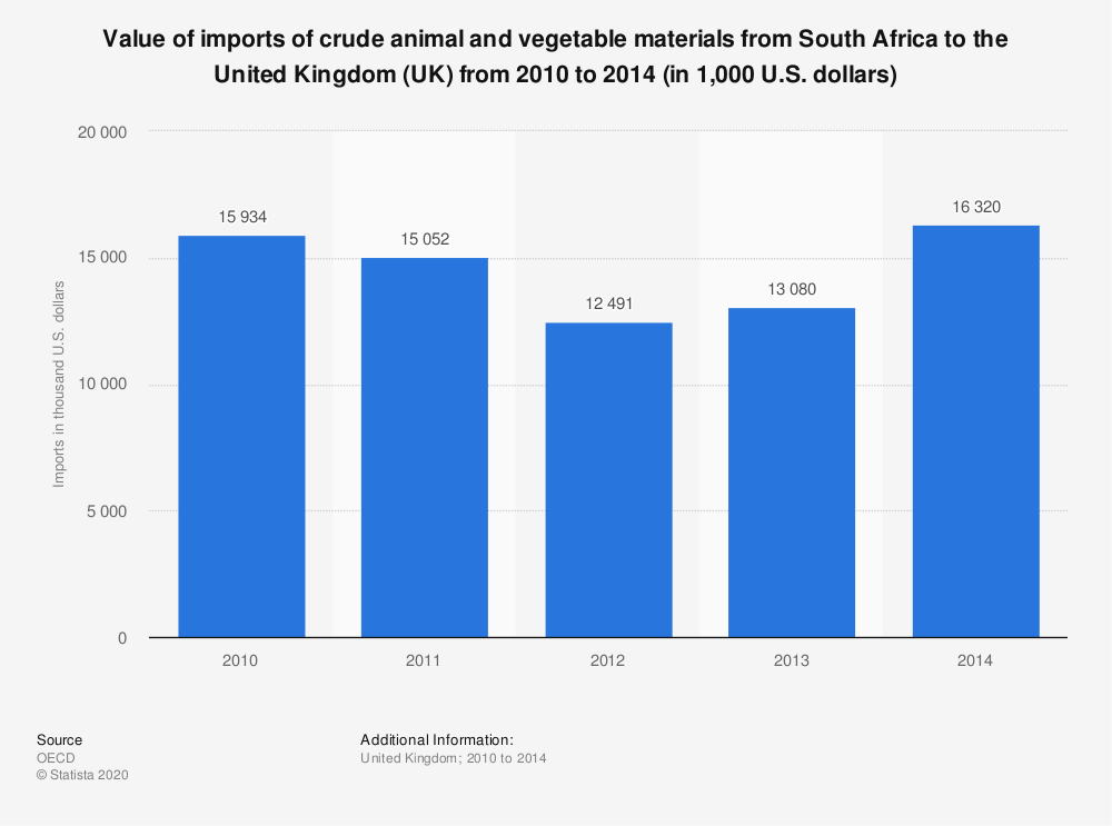 Statistic: Value of imports of crude animal and vegetable materials from South Africa to the United Kingdom (UK) from 2010 to 2014 (in 1,000 U.S. dollars) | Statista