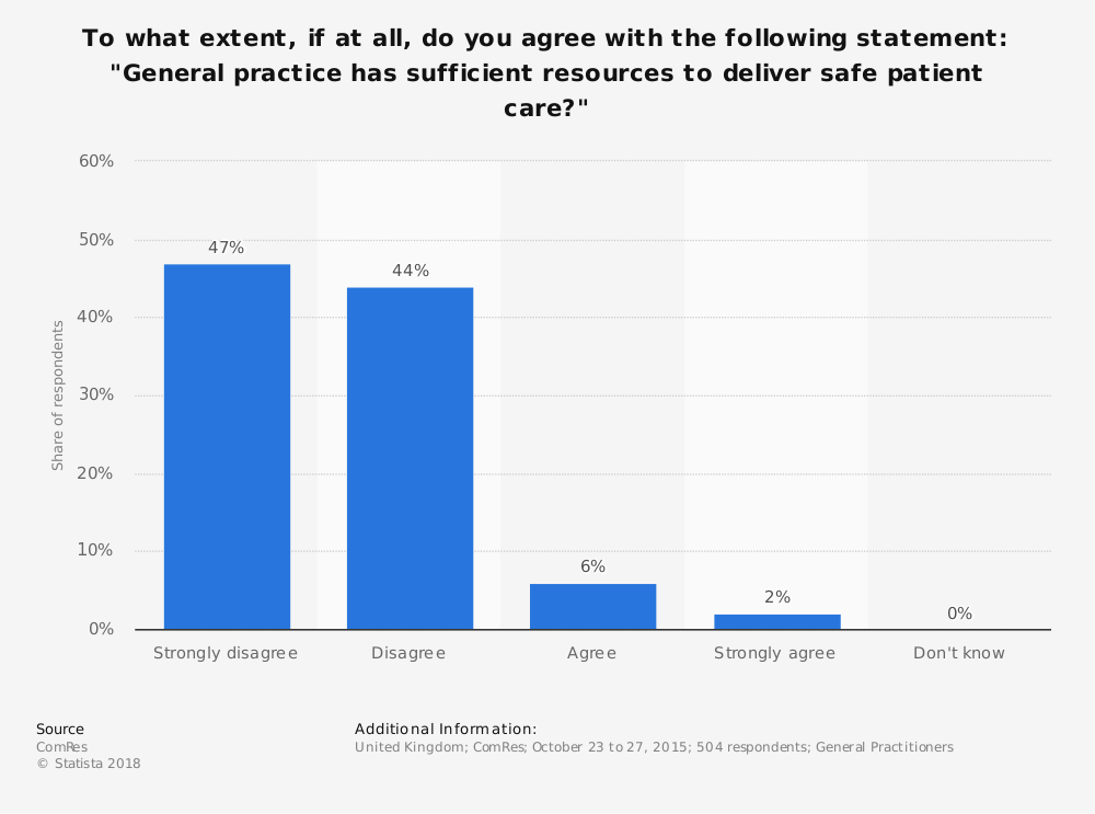 """Statistic: To what extent, if at all, do you agree with the following statement: """"General practice has sufficient resources to deliver safe patient care?"""" 