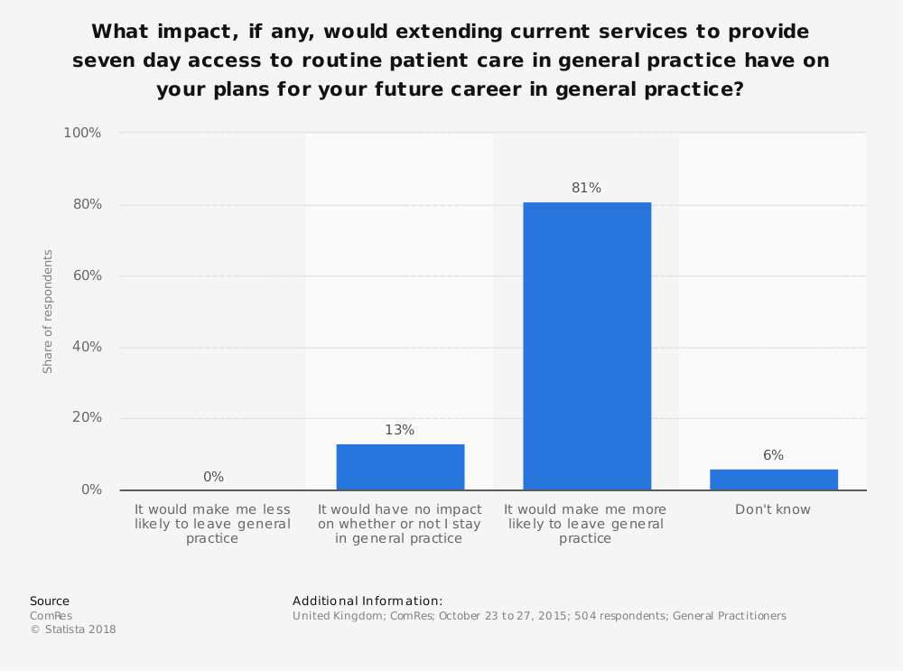 Statistic: What impact, if any, would extending current services to provide seven day access to routine patient care in general practice have on your plans for your future career in general practice? | Statista
