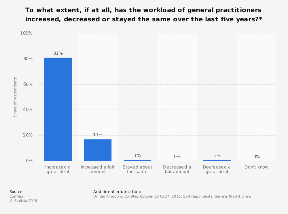Statistic: To what extent, if at all, has the workload of general practitioners increased, decreased or stayed the same over the last five years?* | Statista