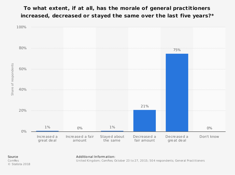 Statistic: To what extent, if at all, has the morale of general practitioners increased, decreased or stayed the same over the last five years?* | Statista