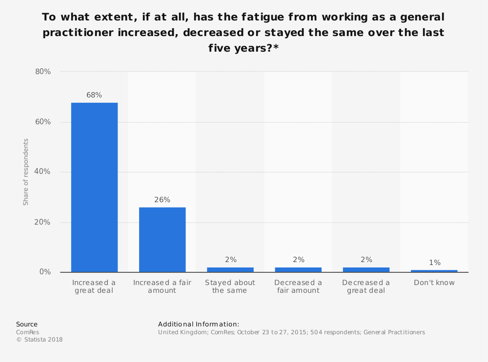 Statistic: To what extent, if at all, has the fatigue from working as a general practitioner increased, decreased or stayed the same over the last five years?* | Statista