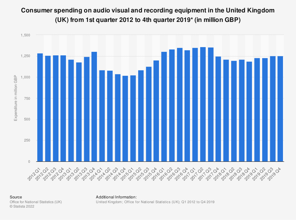 Statistic: Consumer spending on audio visual and recording equipment in the United Kingdom (UK) from 1st quarter 2012 to 4th quarter 2019* (in million GBP) | Statista