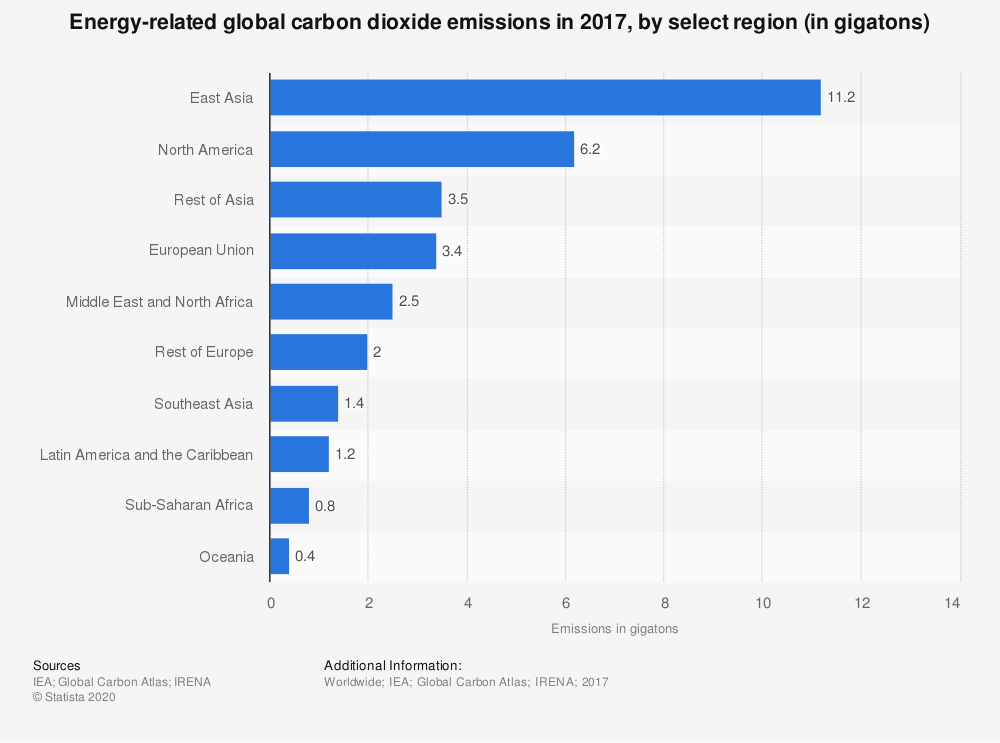 Statistic: Energy-related global carbon dioxide emissions in 2014, by select region (in gigatons) | Statista