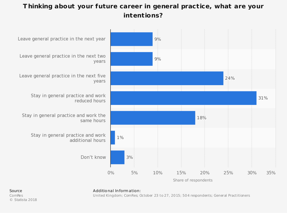 Statistic: Thinking about your future career in general practice, what are your intentions? | Statista