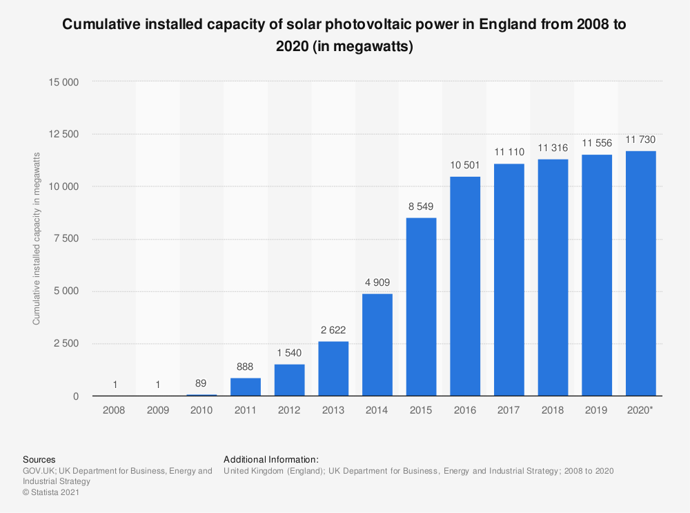 Statistic: Cumulative installed capacity of solar photovoltaic power in England from 2008 to 2020 (in megawatts) | Statista