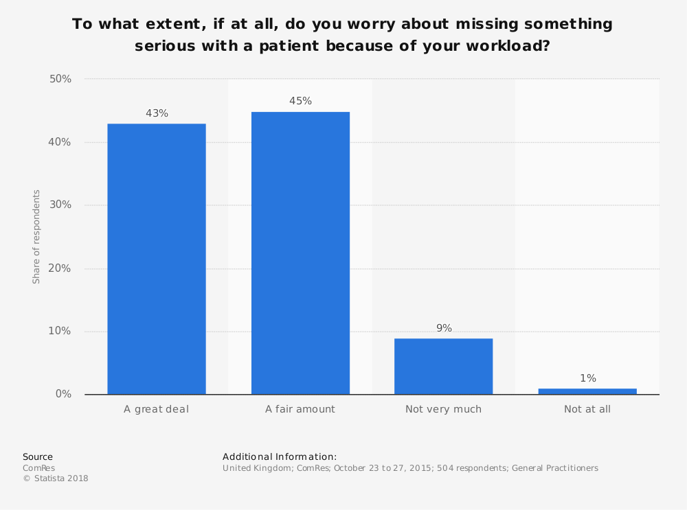 Statistic: To what extent, if at all, do you worry about missing something serious with a patient because of your workload? | Statista