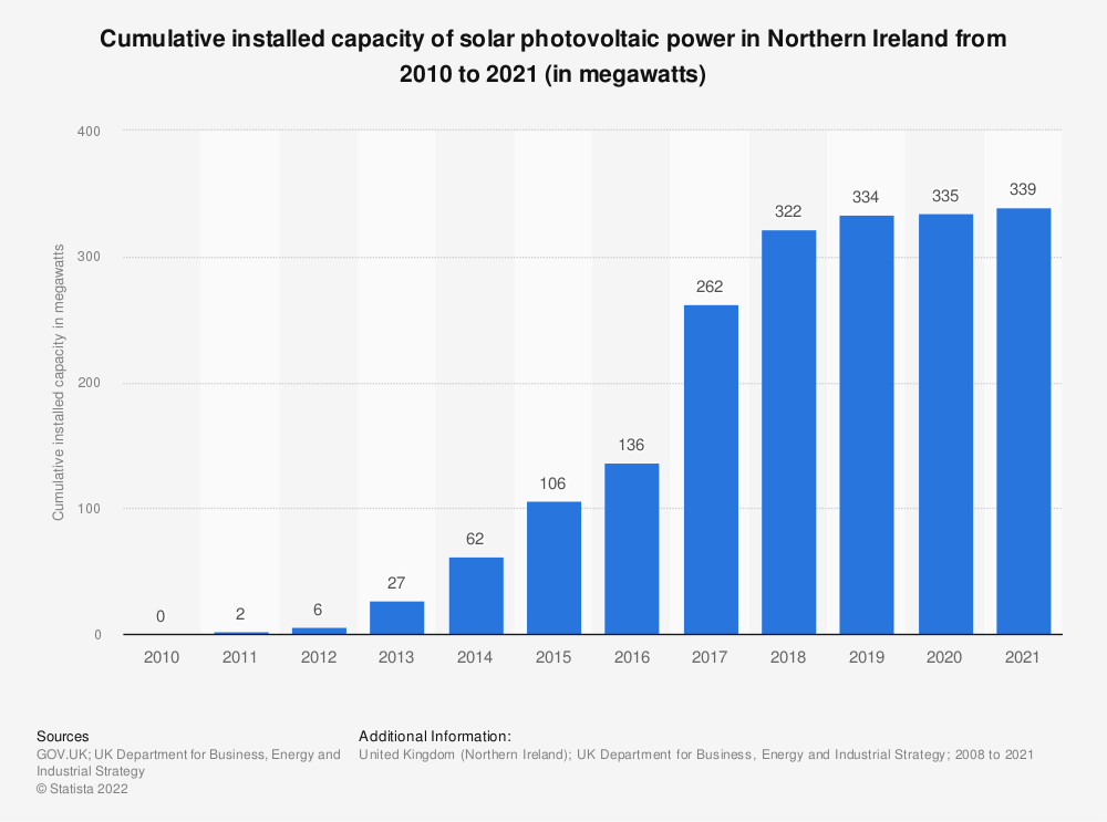 Statistic: Cumulative installed capacity of solar photovoltaic (PV) power in Northern Ireland from 2010 to 2018 (in megawatts) | Statista