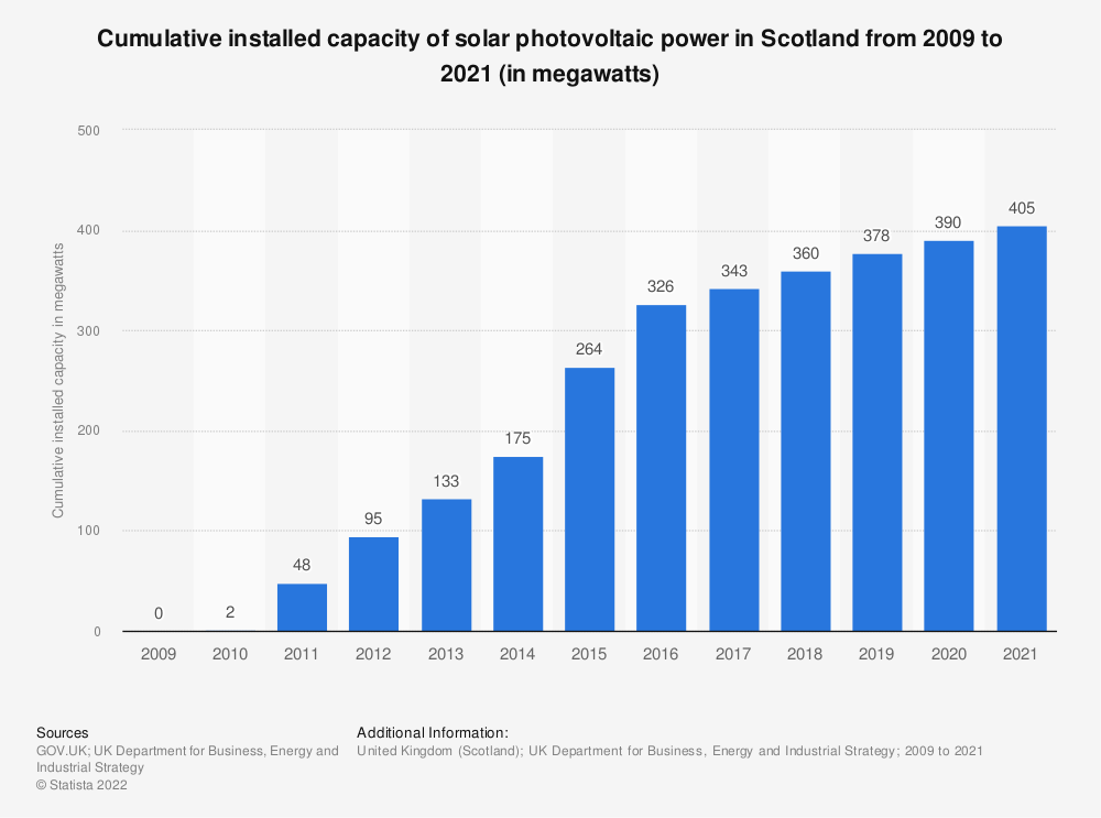 Statistic: Cumulative installed capacity of solar photovoltaic (PV) power in Scotland from 2009 to 2017 (in megawatts) | Statista