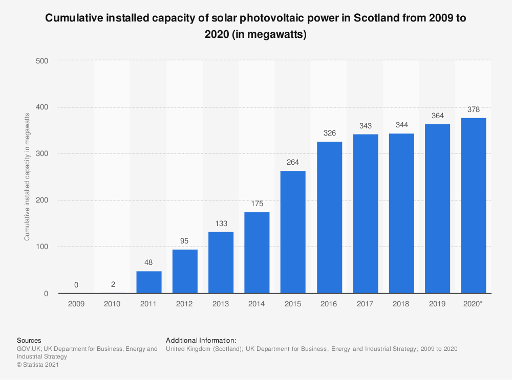 Statistic: Cumulative installed capacity of solar photovoltaic power in Scotland from 2009 to 2020 (in megawatts) | Statista