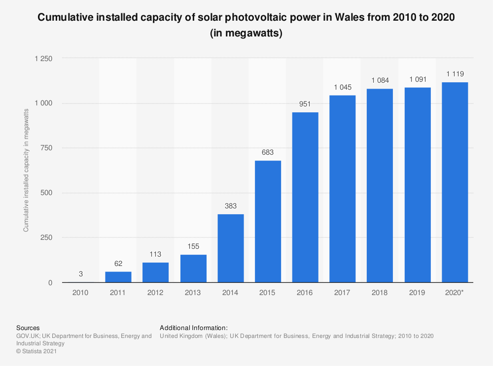 Statistic: Cumulative installed capacity of solar photovoltaic (PV) power in Wales from 2010 to 2016 (in megawatts) | Statista