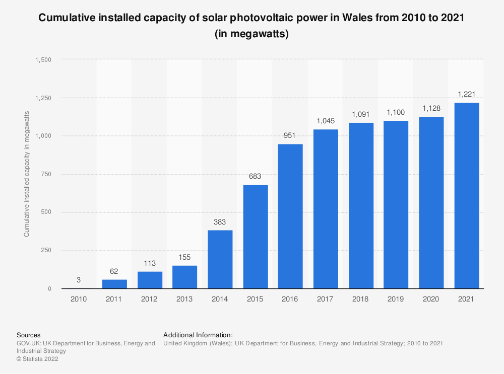 Statistic: Cumulative installed capacity of solar photovoltaic power in Wales from 2010 to 2020 (in megawatts) | Statista