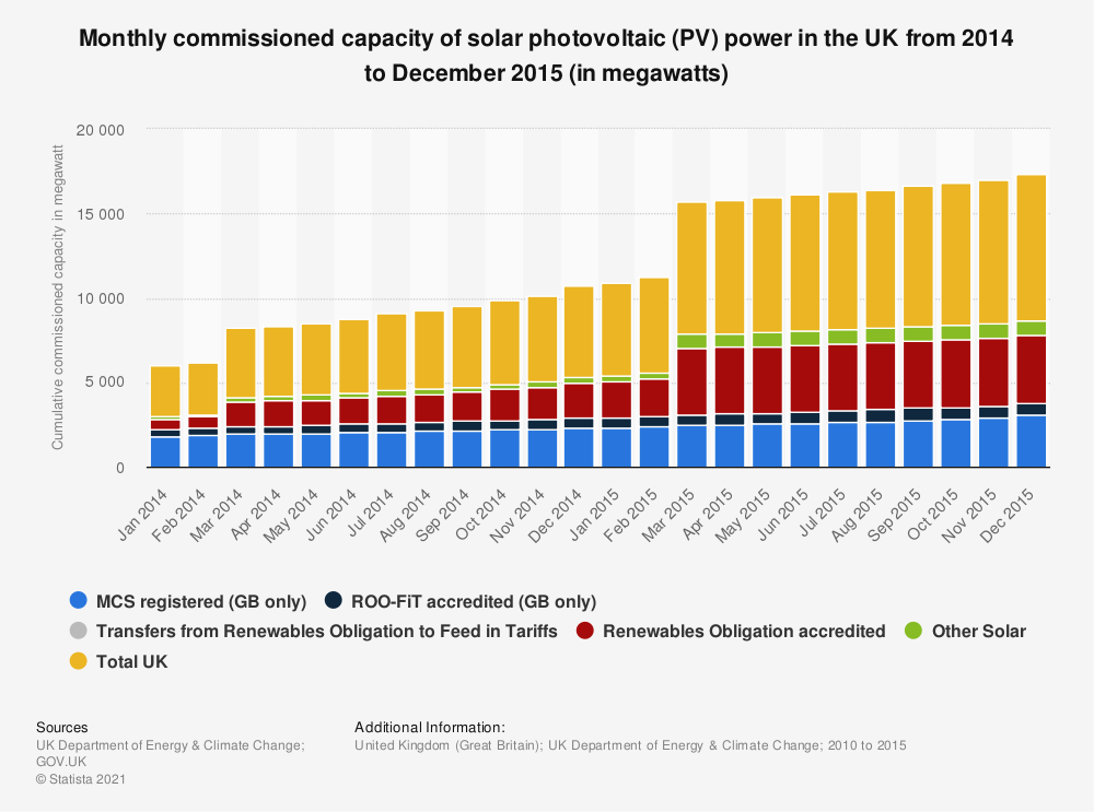 Statistic: Monthly commissioned capacity of solar photovoltaic (PV) power in the UK from 2014 to December 2015 (in megawatts) | Statista