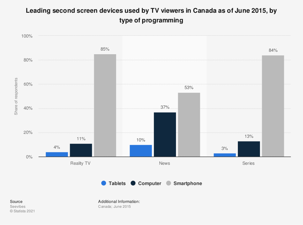 Statistic: Leading second screen devices used by TV viewers in Canada as of June 2015, by type of programming | Statista