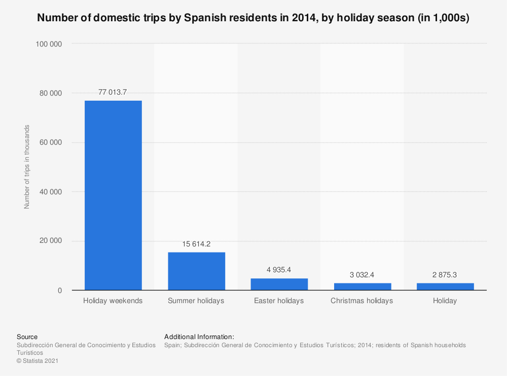 Statistic: Number of domestic trips by Spanish residents in 2014, by holiday season (in 1,000s) | Statista