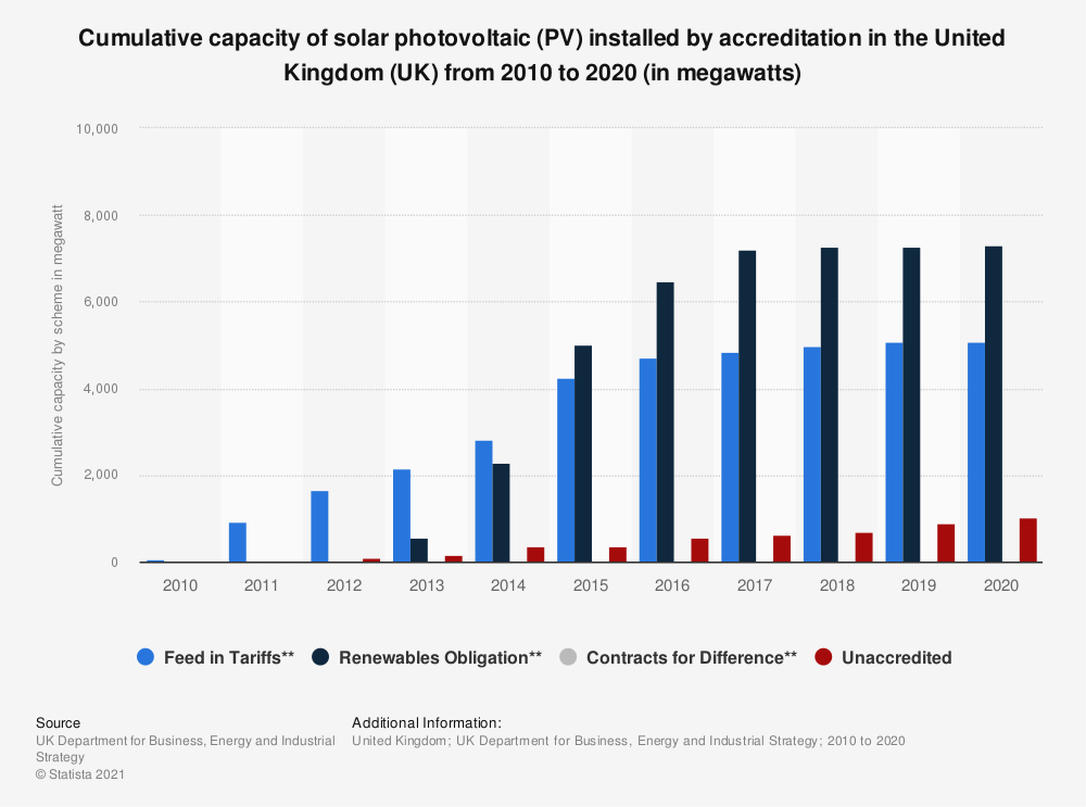 Statistic: Cumulative capacity of solar photovoltaic (PV) installed by accreditation in the United Kingdom (UK) from 2010 to 2019 (in megawatts) | Statista