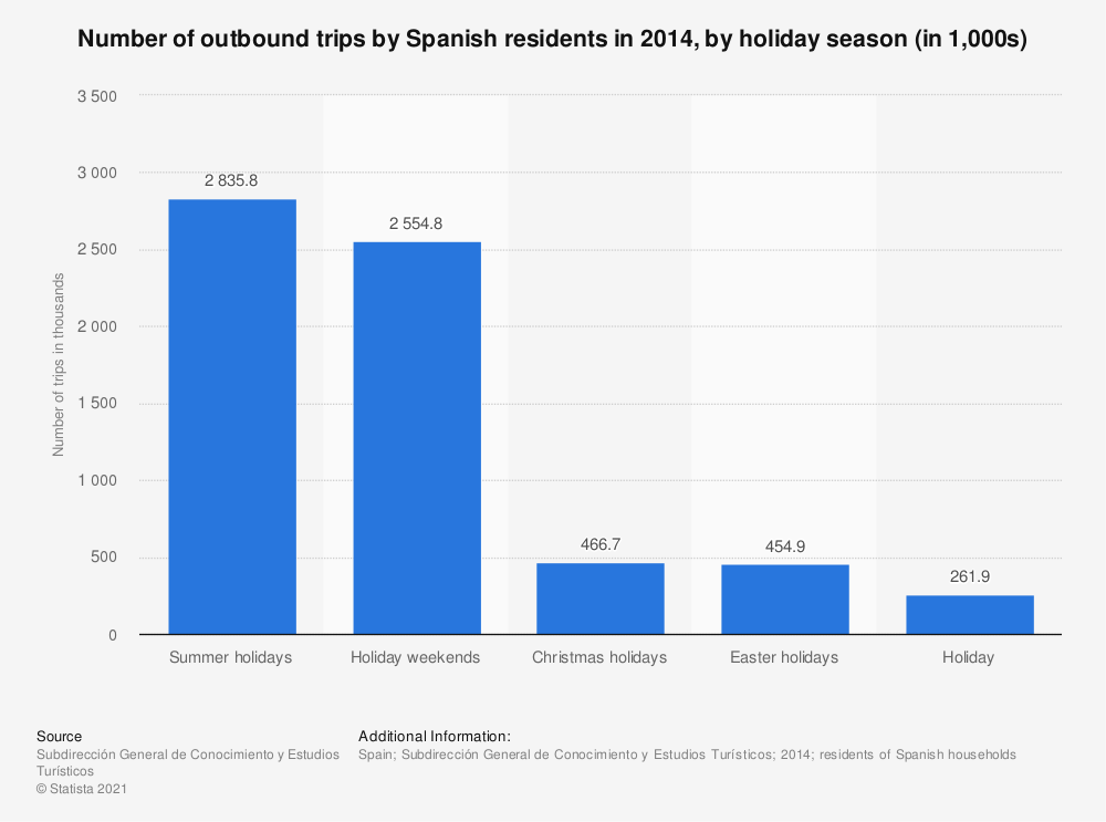 Statistic: Number of outbound trips by Spanish residents in 2014, by holiday season (in 1,000s) | Statista