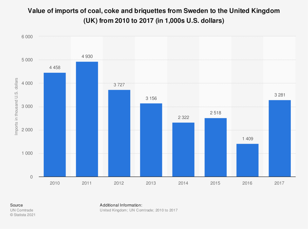 Statistic: Value of imports of coal, coke and briquettes from Sweden to the United Kingdom (UK) from 2010 to 2017 (in 1,000s U.S. dollars) | Statista