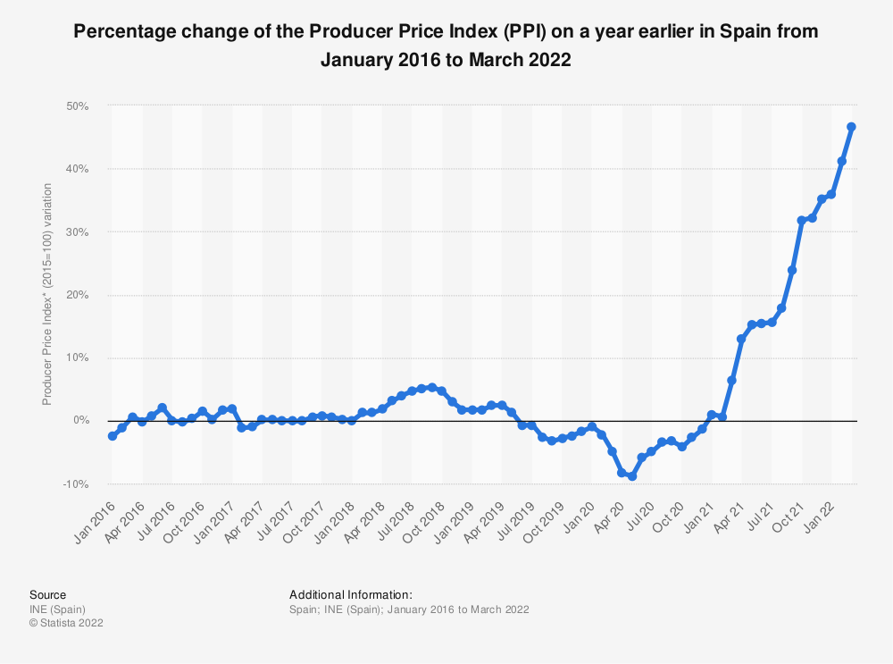 Statistic: Percentage change of the Producer Price Index (PPI)* on a year earlier in Spain from January 2014 to January 2020 | Statista