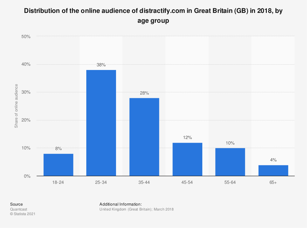 Statistic: Distribution of the online audience of distractify.com in Great Britain (GB) in 2018, by age group | Statista