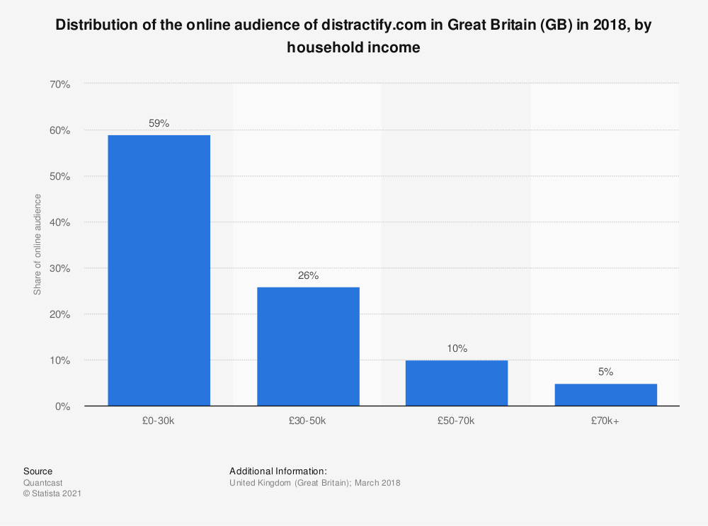 Statistic: Distribution of the online audience of distractify.com in Great Britain (GB) in 2018, by household income | Statista