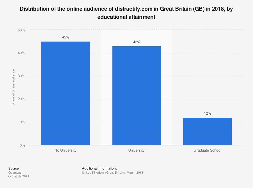 Statistic: Distribution of the online audience of distractify.com in Great Britain (GB) in 2018, by educational attainment | Statista