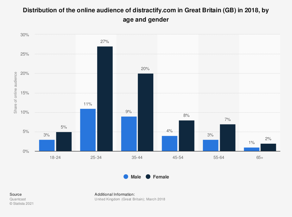 Statistic: Distribution of the online audience of distractify.com in Great Britain (GB) in 2018, by age and gender | Statista