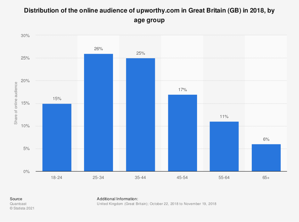 Statistic: Distribution of the online audience of upworthy.com in Great Britain (GB) in 2018, by age group | Statista