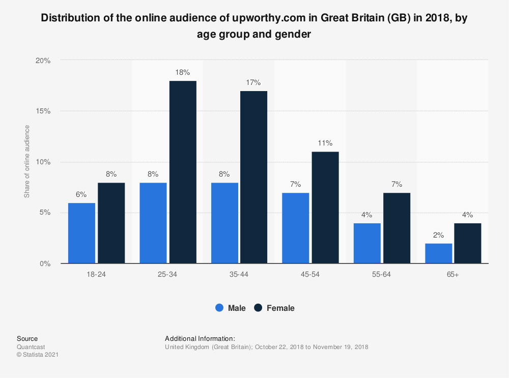 Statistic: Distribution of the online audience of upworthy.com in Great Britain (GB) in 2018, by age group and gender | Statista