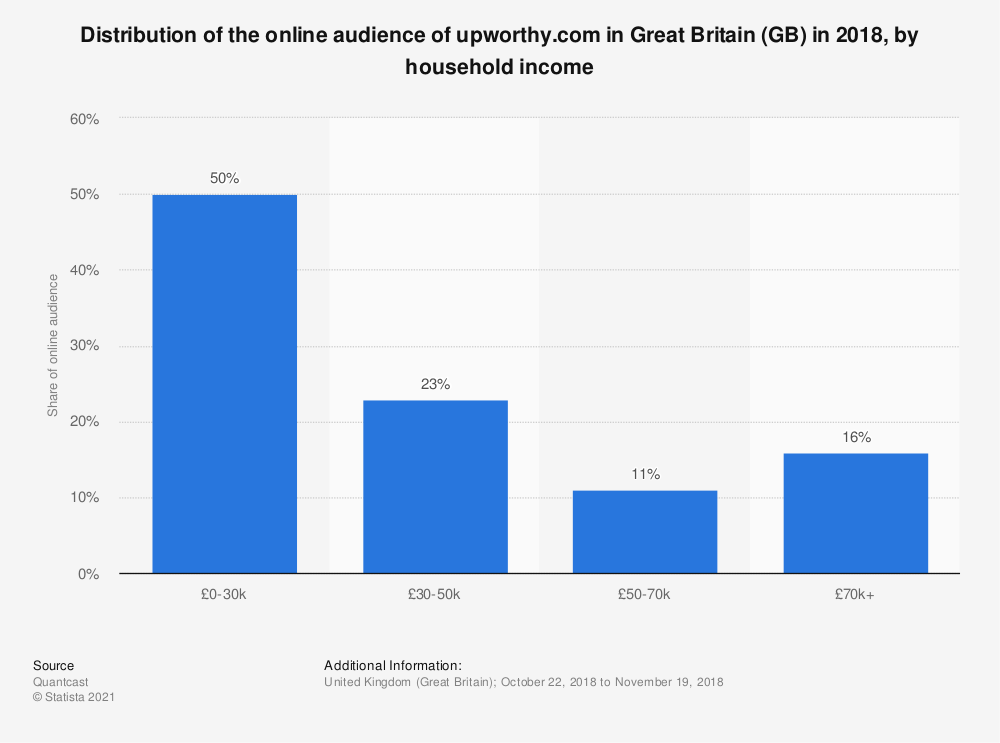 Statistic: Distribution of the online audience of upworthy.com in Great Britain (GB) in 2018, by household income | Statista