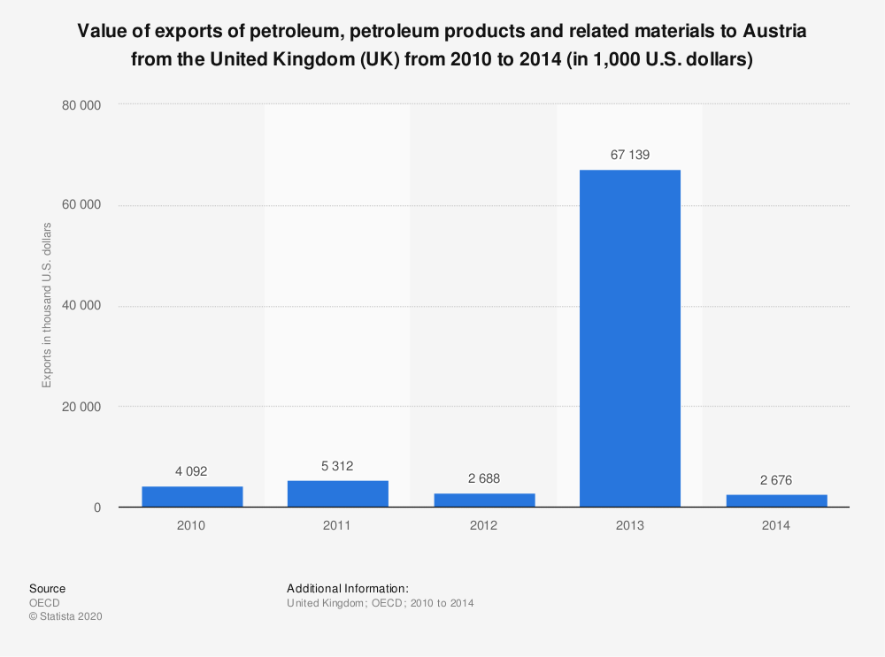 Statistic: Value of exports of petroleum, petroleum products and related materials to Austria from the United Kingdom (UK) from 2010 to 2014 (in 1,000 U.S. dollars)   Statista