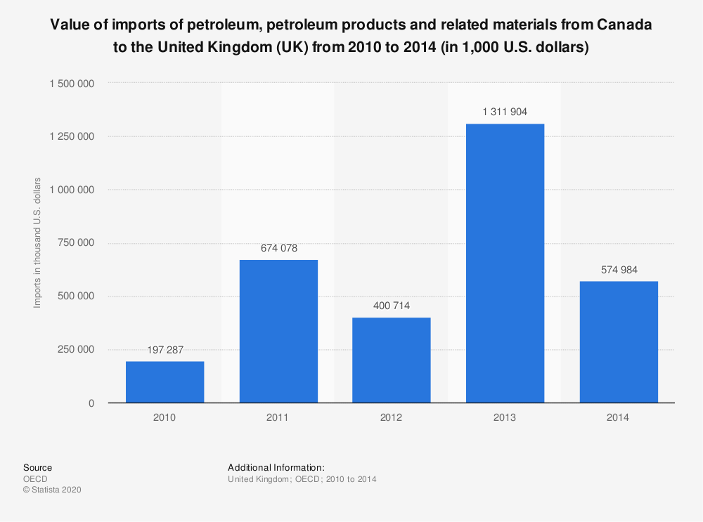 Statistic: Value of imports of petroleum, petroleum products and related materials from Canada to the United Kingdom (UK) from 2010 to 2014 (in 1,000 U.S. dollars)   Statista