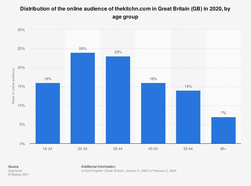 Statistic: Distribution of the online audience of thekitchn.com in Great Britain (GB) in 2018, by age group | Statista