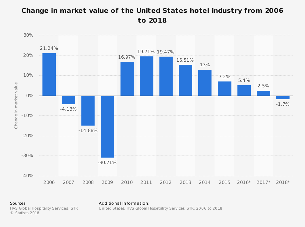 Statistic: Change in market value of the United States hotel industry from 2006 to 2018  | Statista