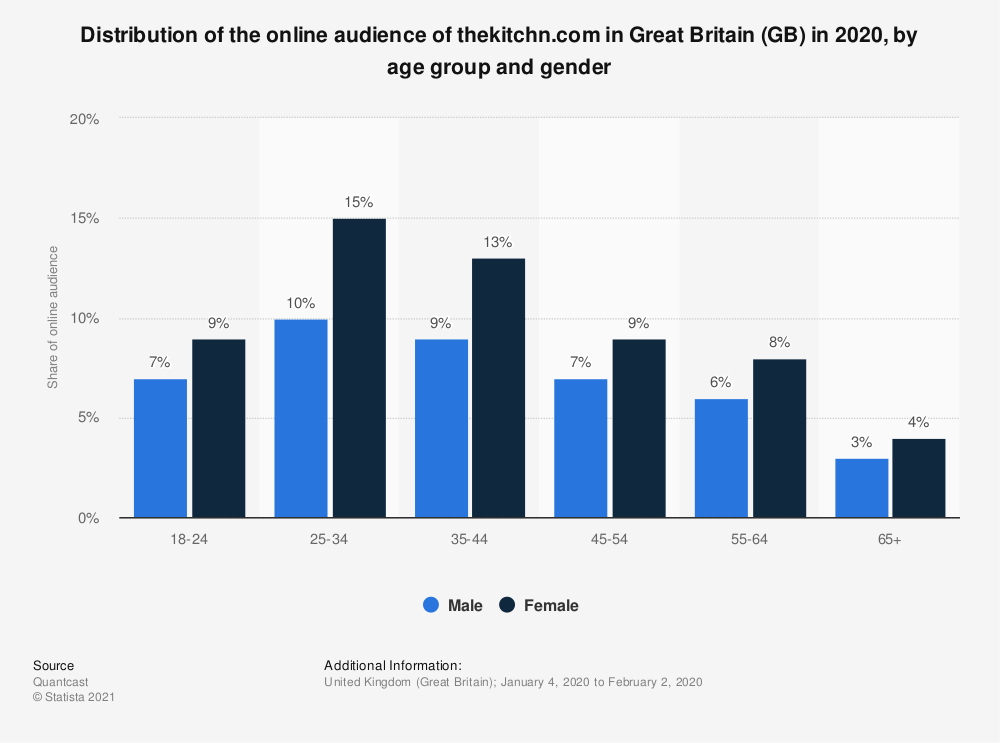 Statistic: Distribution of the online audience of thekitchn.com in Great Britain (GB) in 2018, by age group and gender | Statista