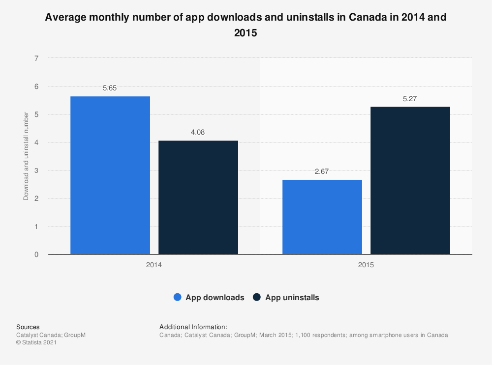 Statistic: Average monthly number of app downloads and uninstalls in Canada in 2014 and 2015 | Statista