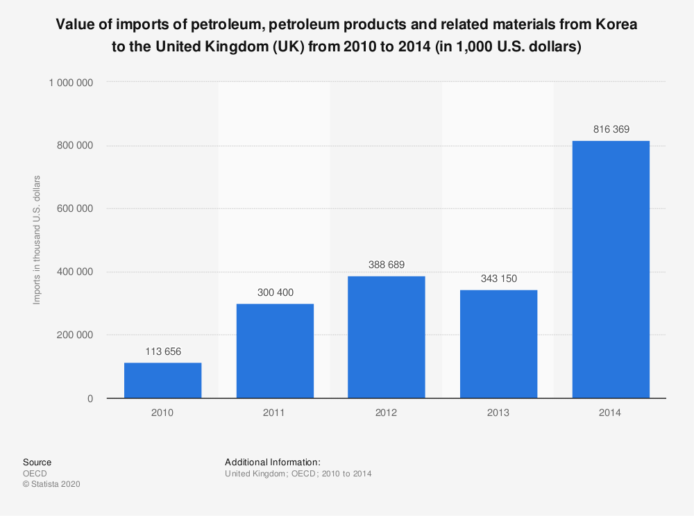 Statistic: Value of imports of petroleum, petroleum products and related materials from Korea to the United Kingdom (UK) from 2010 to 2014 (in 1,000 U.S. dollars) | Statista